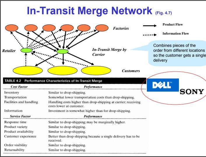 In-Transit Merge Network (Fig. 4.7) Product Flow Factories Information Flow Retailer In-Transit Merge by Carrier