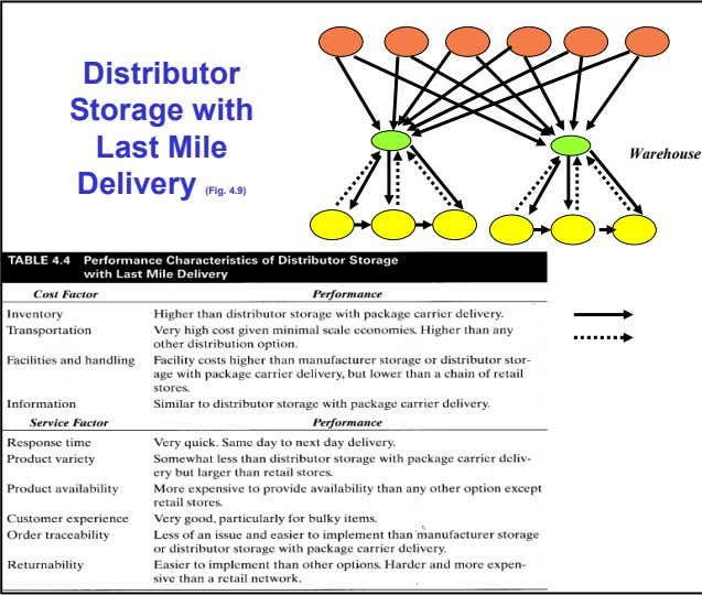 Distributor Storage with Last Mile Warehouse Delivery (Fig. 4.9)