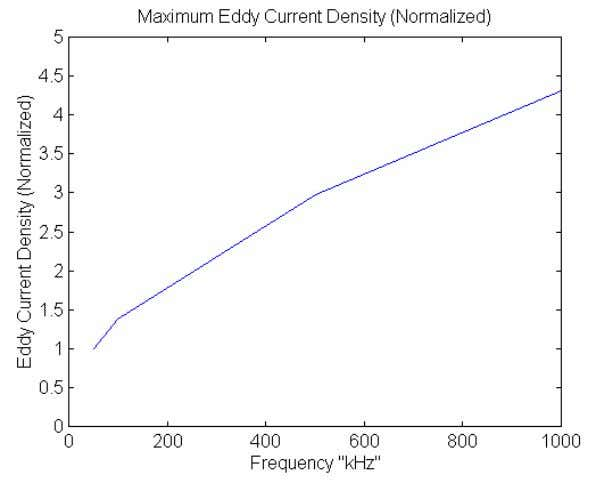 is the chief obstacle of high frequency transformer design. Figure 1.3 Maximum eddy current density (n