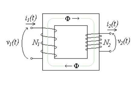 Chapter 2 Fundamentals of High Frequency Power Transformer Figure 2.1 Schematic diagram of a transformer.