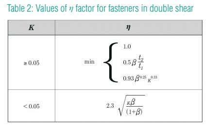 Table 2: Values of η factor for fasteners in double shear