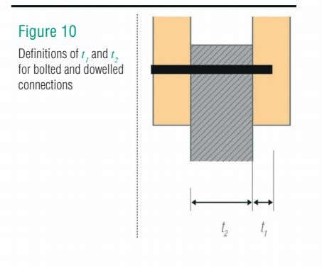 Figure 10 Definitions of t 1 and t 2 for bolted and dowelled connections