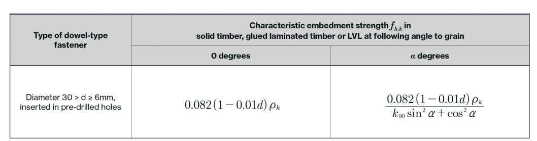 embedment strengths f h , k for wood based materials Where: is the diameter of the