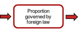 Proportion governed by foreign law