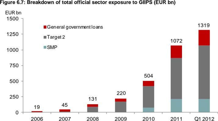 Figure 6.7: Breakdown of total official sector exposure to GIIPS (EUR bn) EUR bn 1500