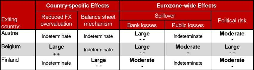 Country-specific Effects Eurozone-wide Effects Spillover Reduced FX Balance sheet Exiting Political risk