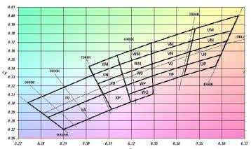 binning chart to identify the types of white LEDs they make. Luxeon Binning Chart for Cool