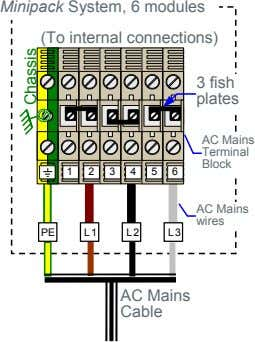 Minipack System, 6 modules (To internal connections) 3 fish plates AC Mains Terminal Block 1