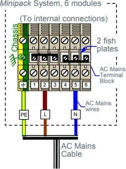 Minipack System, 6 modules (To internal connections) 2 fish plates AC Mains Terminal Block 1