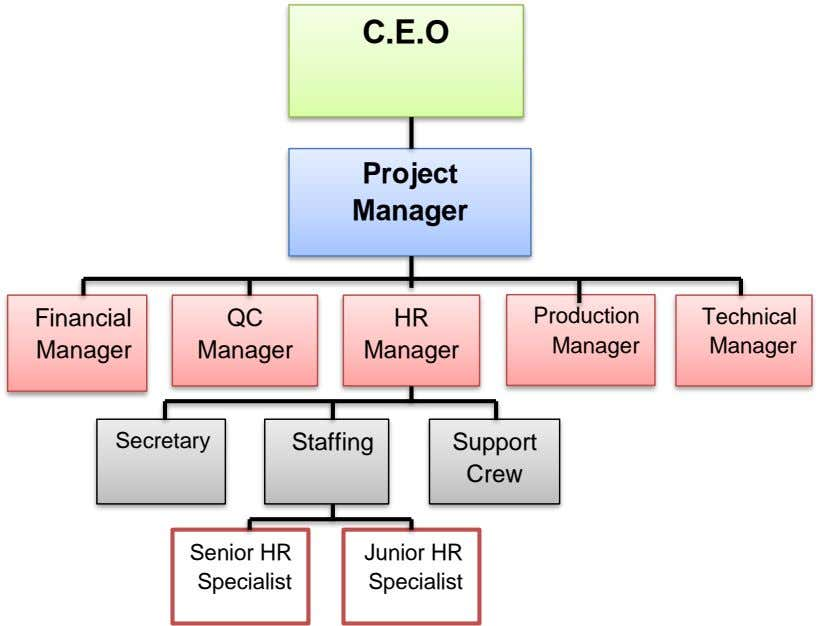 C.E.O Project Manager Financial QC HR Production Technical Manager Manager Manager Manager Manager Secretary