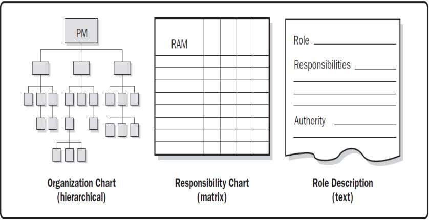 may be better suited to document the detailed responsibilities. Fig.1.18 (Roles and Responsibility Definition Formats) 30