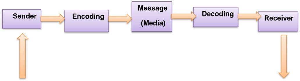 Message Decoding Sender Encoding Receiver (Media)