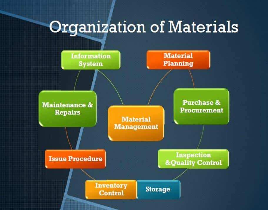 Chapter 2 PROJECT SITE LAYOUT Material Organization Chart: Fig. (2.12) Organization of Material 63