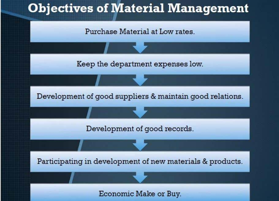 Chapter 2 PROJECT SITE LAYOUT Objectives of Material Management: Fig. (2.13) Objectives of Material Management 64