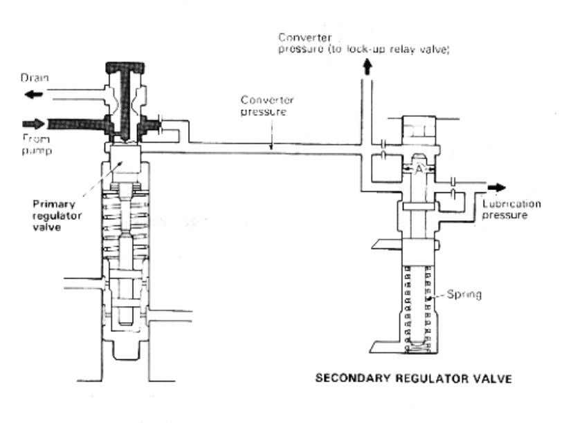 throttle pressure dll. 2. Secondary Regulator Valve Fungsi : Membuat coverter pressure dan lubrication pressure.