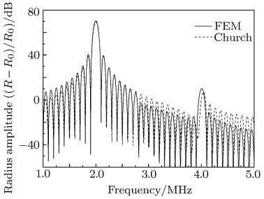 which can also be improved by reducing the element size. Fig. 3. Acoustic nonlinear spectrum of