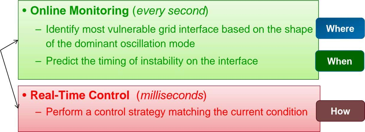 • Online Monitoring (every second) – Identify most vulnerable grid interface based on the shape