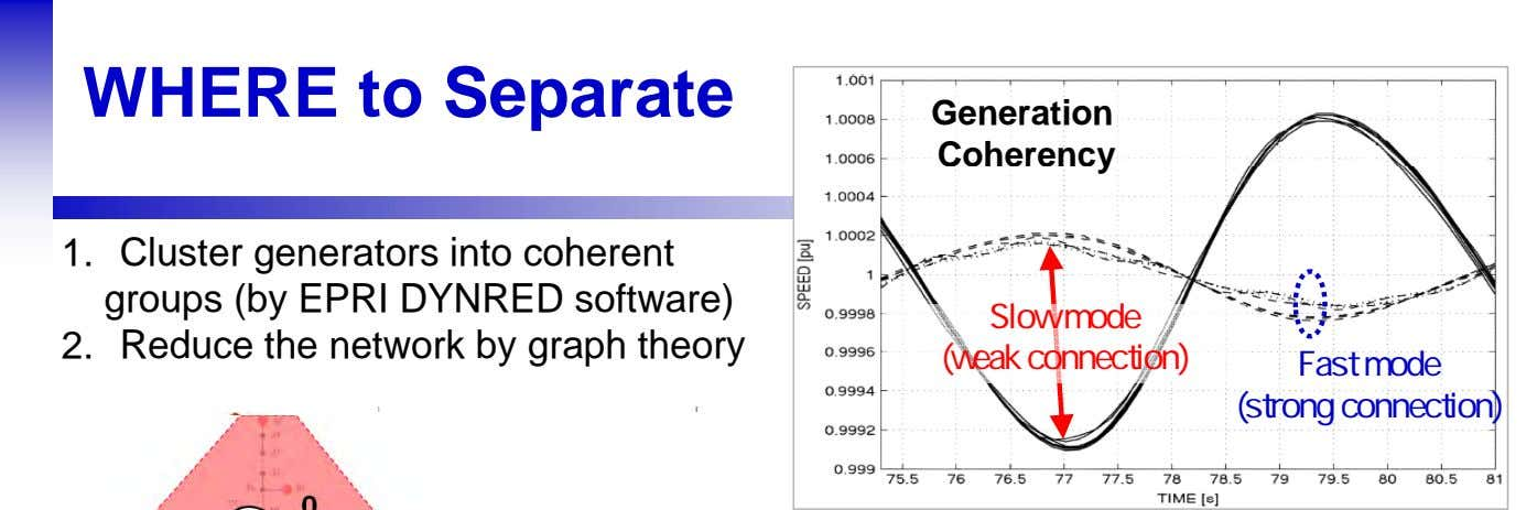 WHERE to Separate Generation Coherency 1. Cluster generators into coherent groups (by EPRI DYNRED software)