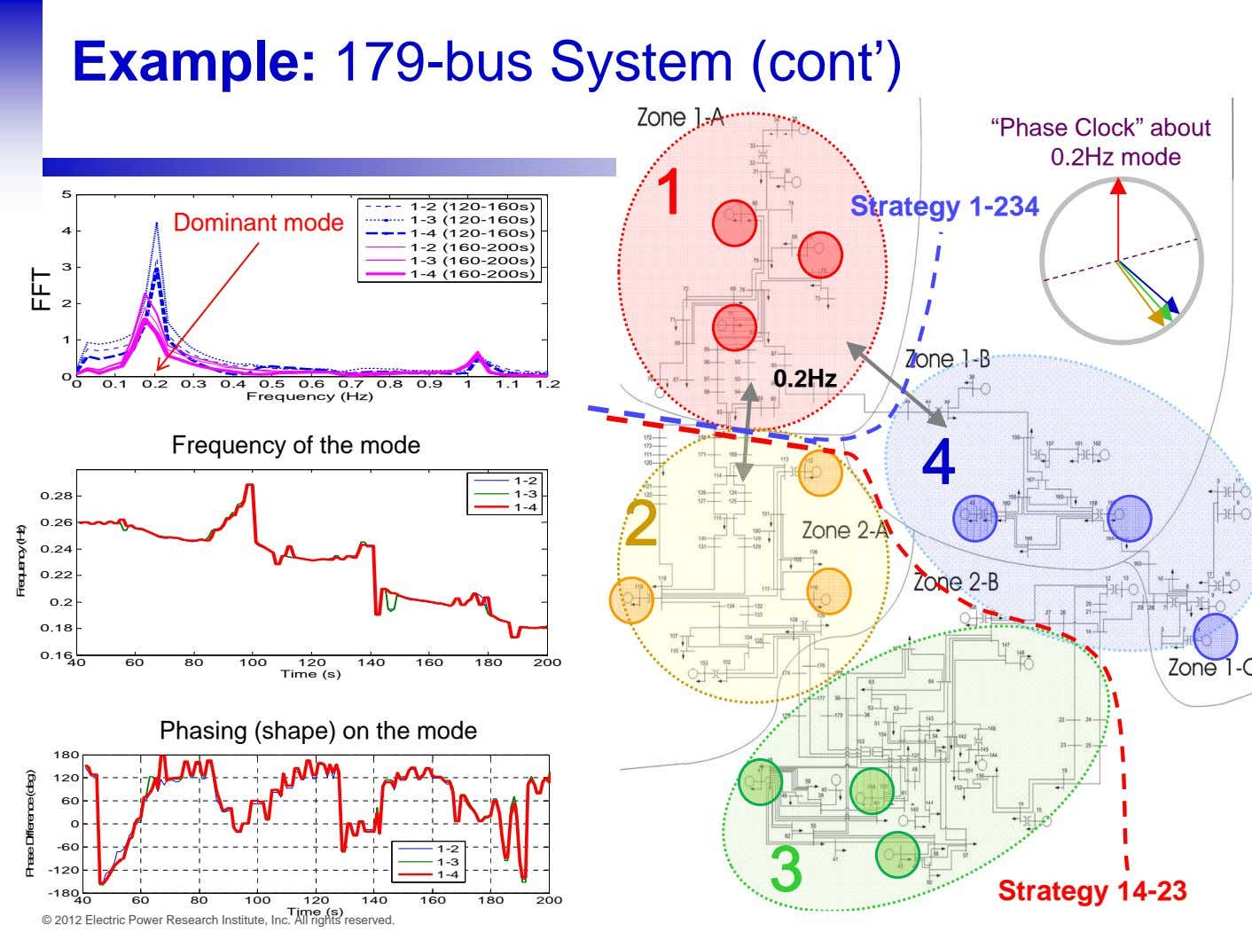 "Example: 179-bus System (cont') ""Phase Clock"" about 0.2Hz mode 1 5 1-2 (120-160s) Strategy 1-234"