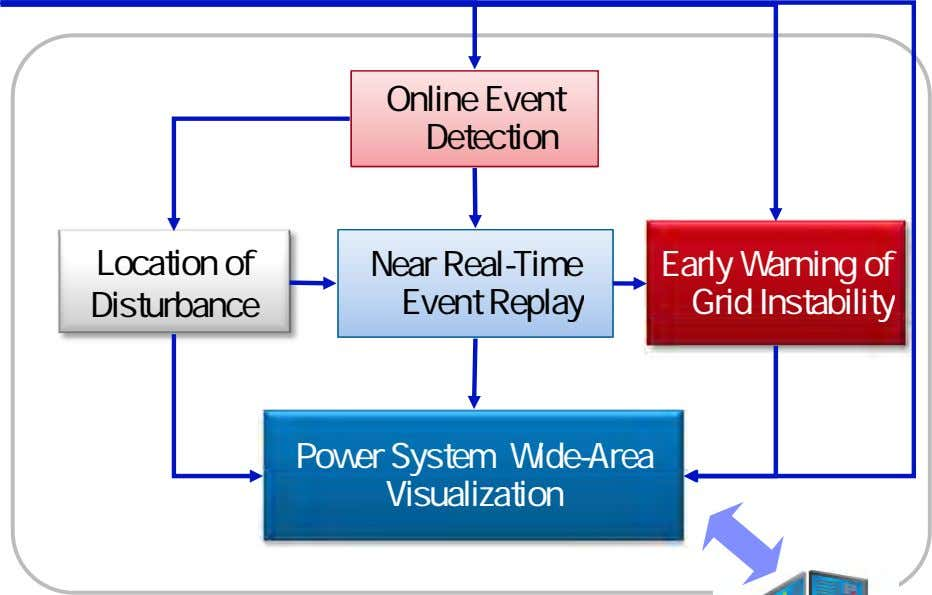 Online Event Detection Location of Disturbance Near Real-Time Event Replay Early Warning of Grid Instability