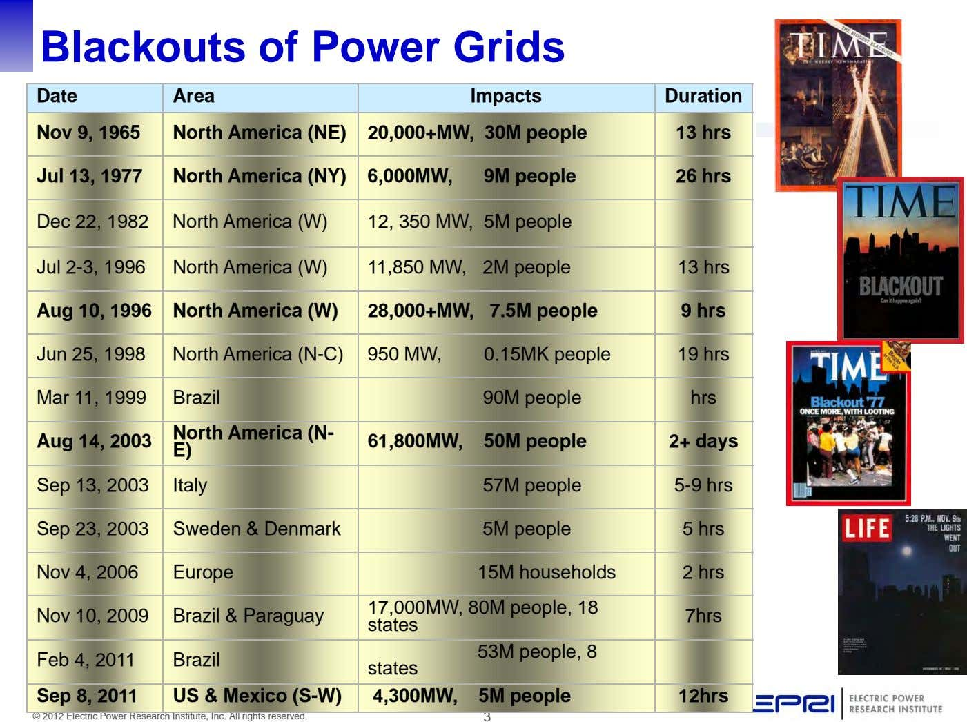 Blackouts of Power Grids Date Area Impacts Duration Nov 9, 1965 North America (NE) 20,000+MW,