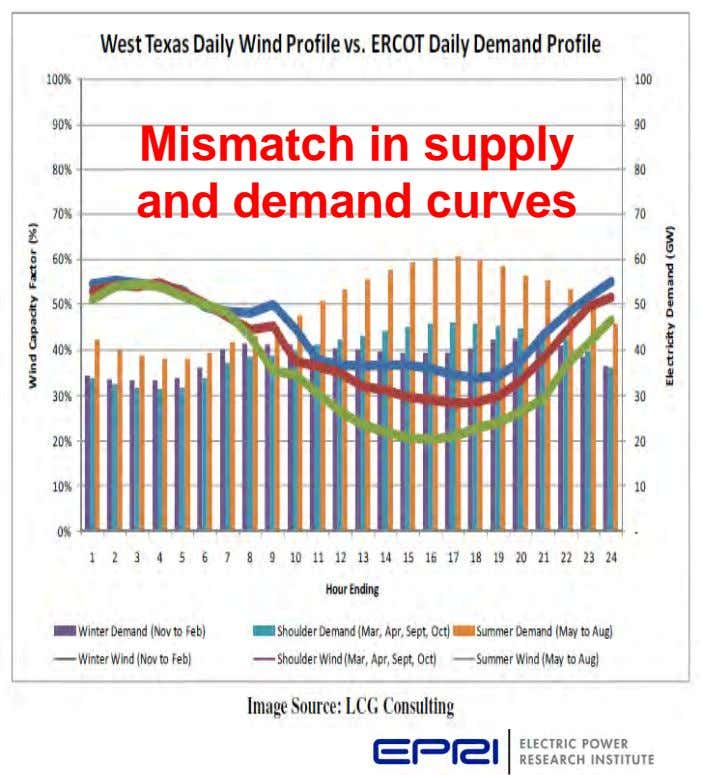 Mismatch in supply and demand curves