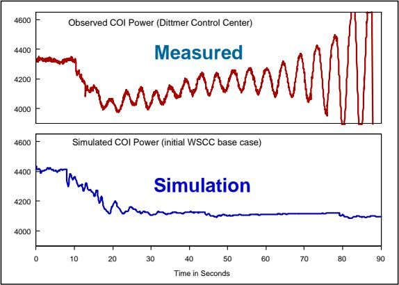 4600 Observed COI Power (Dittmer Control Center) 4400 Measured 4200 4000 4600 Simulated COI Power