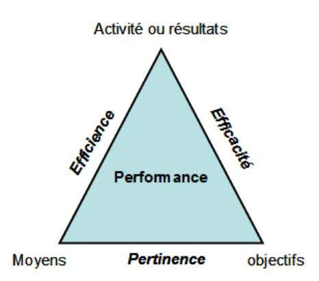qui se décline à travers le triangle de la performance. Les indicateurs de pertinence sont correctement