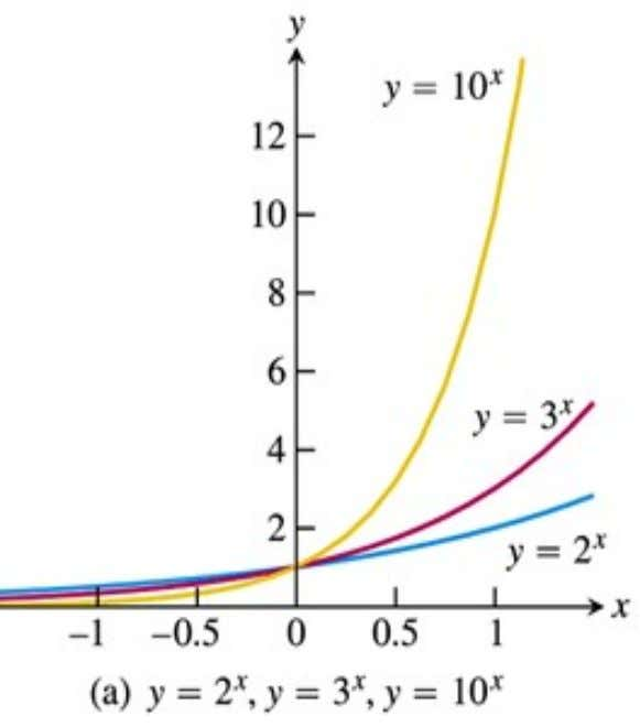 Graphs of Exponential Function FHMM1014 3232 Mathematics I