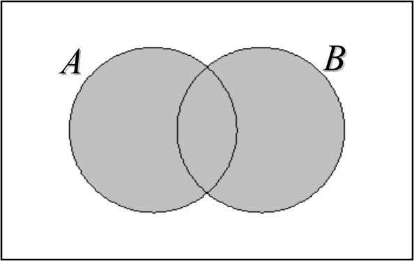 Venn Diagram Union : AA BB A B  FHMM1014 7979 Mathematics I