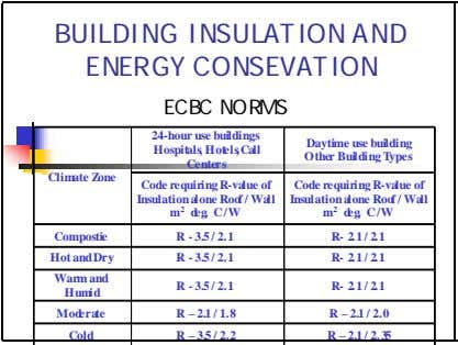 BUILDING INSULATION AND ENERGY CONSEVATION ECBC NORMS 24-hour use buildings Hospitals, Hotels,Call Centers Daytime