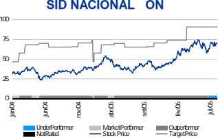 SID NACIONAL ON 100 75 50 25 0 UnderPerformer M arket Performer Outperformer Not Rated