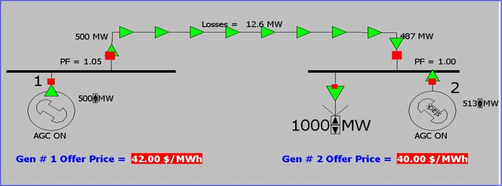 Penalty Factors Effect on Dispatch - Example # 2 Generating Unit # 1 Generating Unit #
