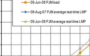 0 9 -Jun -08 PJM load 0 0 9 -Jun 8 -Aug -07 PJM average