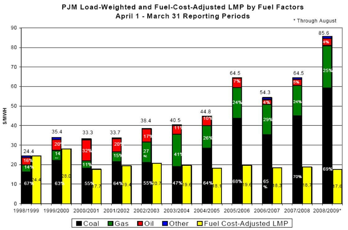 Fuel-Cost Adjusted LMP www.pjm.com 58 10/22/2009