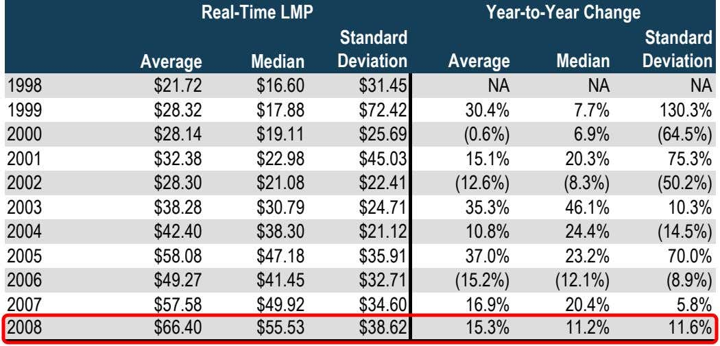 Real-Time LMP Year-to-Year Change Standard Standard Average Median Deviation Average Median Deviation 1998