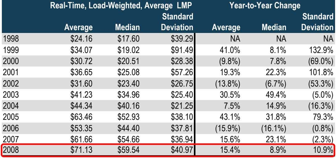 Real-Time, Load-Weighted, Average LMP Year-to-Year Change Standard Standard Average Median Deviation Average