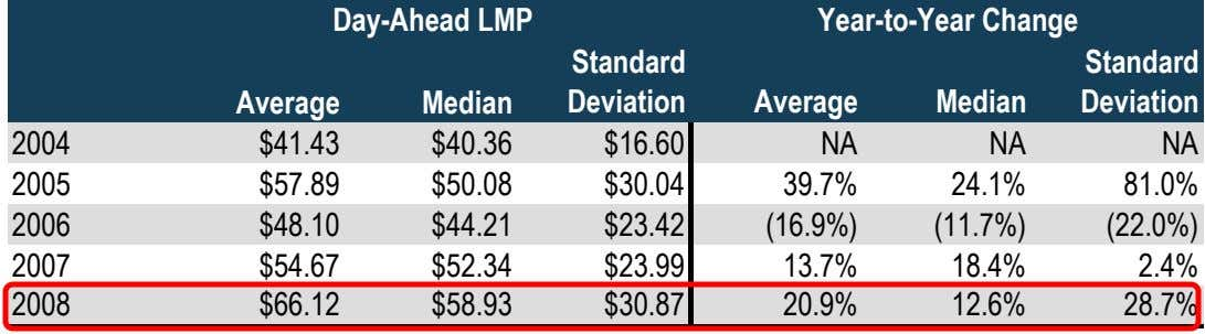 Day-Ahead LMP Year-to-Year Change Standard Standard Average Median Deviation Average Median Deviation 2004