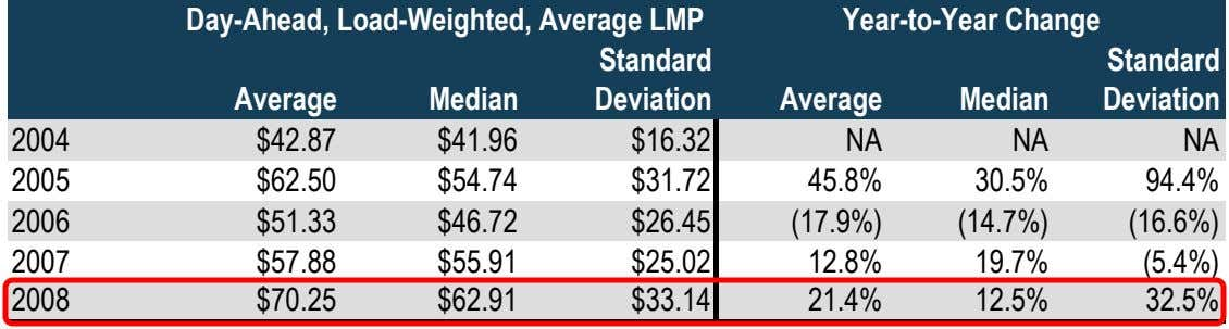 Day-Ahead, Load-Weighted, Average LMP Year-to-Year Change Standard Standard Average Median Deviation Average