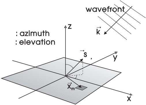 wavefront z k : azimuth : elevation s , y x m x