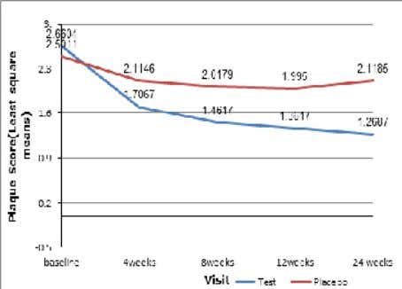 Paper Figure 2. Change of Plaque Score during the trial period Figure 3. Change of Probing