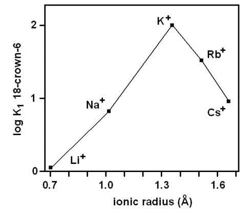 Figure 10. Variation of log K for alkali metal ions with 18-crown-6 as a function of
