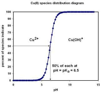 Thus, one sees that Pb will have a high electronegativity of 1.9, while the similarly sized