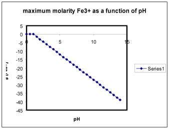 pK = pH + pOH = 14 [3] Thus, if the pH is 2, then pOH