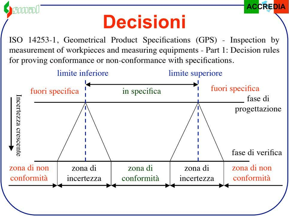 Decisioni ISO 14253-1, Geometrical Product Specifications (GPS) - Inspection by measurement of workpieces and measuring equipments