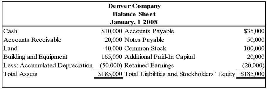 Chapter 05 - Consolidation of Less-than-Wholly Owned Subsidiaries On January 1, 2008, Colorado Corporation acquired 75