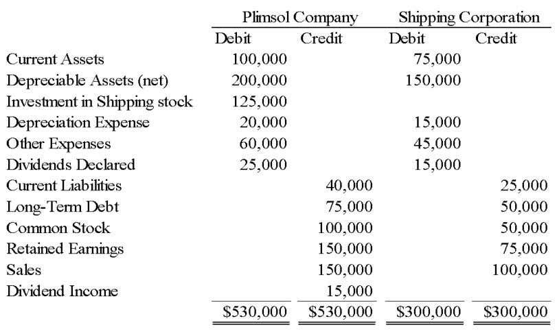 Chapter 05 - Consolidation of Less-than-Wholly Owned Subsidiaries On January 1, 2004, Plimsol Company acquired 100