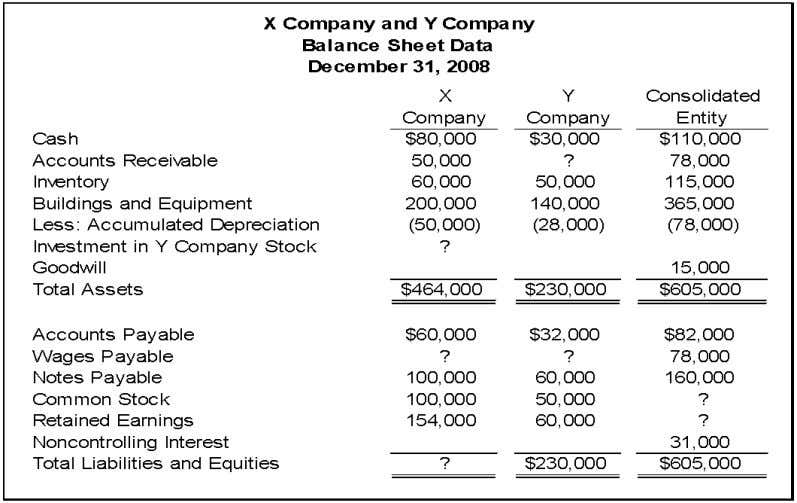 Chapter 05 - Consolidation of Less-than-Wholly Owned Subsidiaries On December 31, 2008, X Company acquired controlling