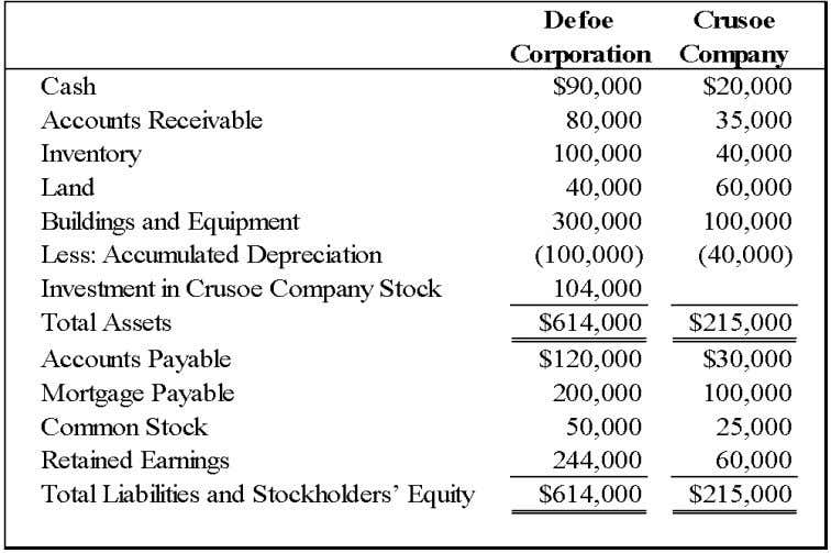 Chapter 05 - Consolidation of Less-than-Wholly Owned Subsidiaries 46. On December 31, 2008, Defoe Corporation acquired