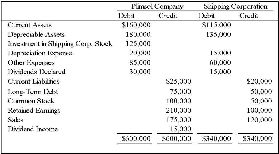Chapter 05 - Consolidation of Less-than-Wholly Owned Subsidiaries 48. On January 1, 2007, Plimsol Company acquired